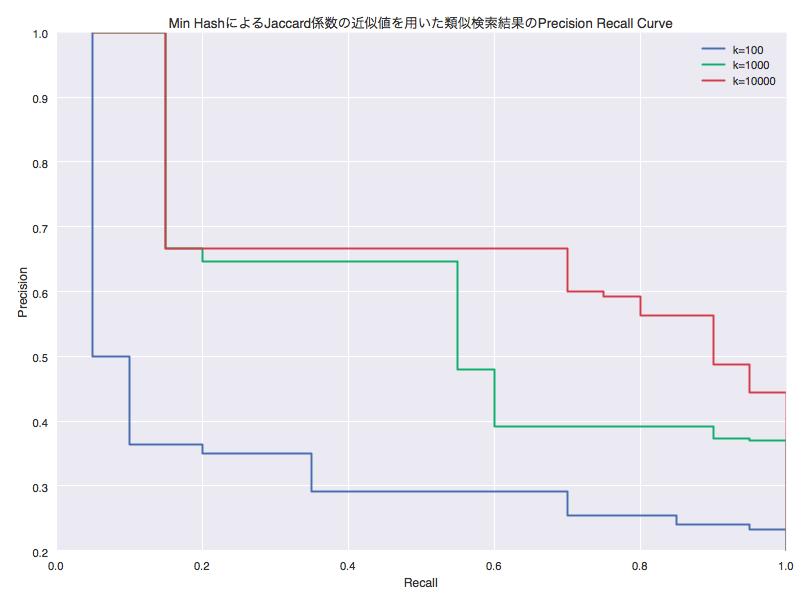 図1 Min HashによるJaccard係数の近似値を用いた類似検索結果